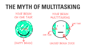 multitasking graph
