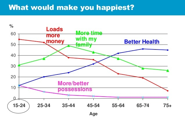 happiness graph