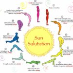 Sun Salutation or Surya Namaskar
